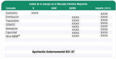 costos mercado electrico